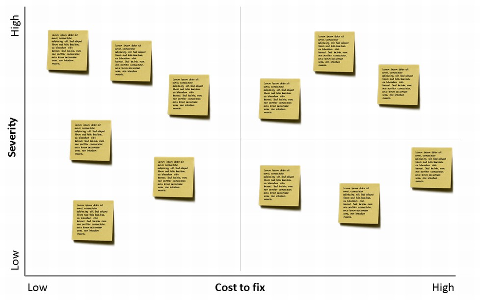 Priorities mapped by severity and cost to fix