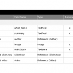 Example content table: Rachel Lovinger, A List Apart