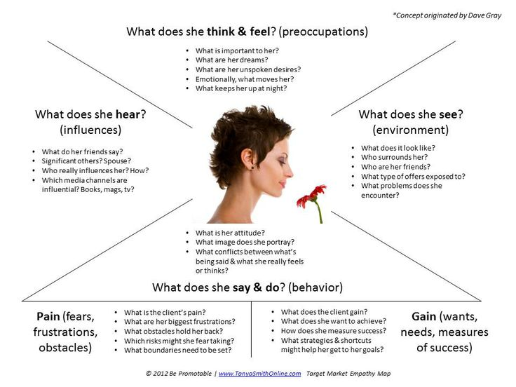 Example ux docs and deliverables uxm example empathy map tanya smith online pronofoot35fo Image collections