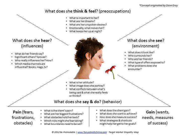 Example ux docs and deliverables uxm example empathy map tanya smith online maxwellsz
