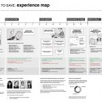 Example experience map: thosepeskyusers.com
