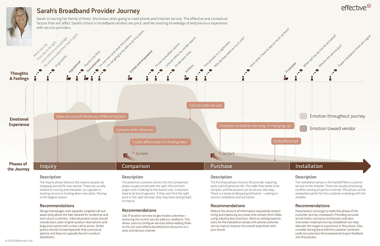 Example ux docs and deliverables uxm example experience map effectiveui saigontimesfo
