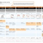 Example experience map: Orange