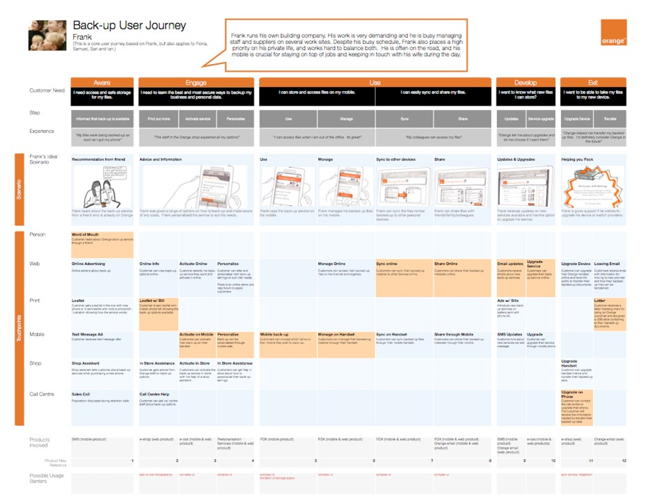 Example UX Docs And Deliverables