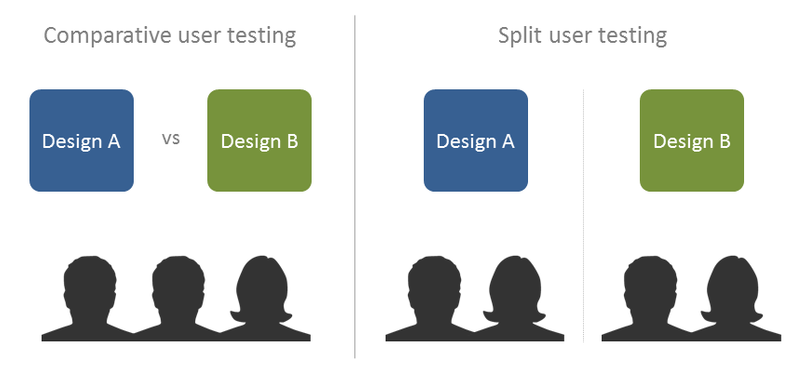 Comparative user testings vs Split user testing