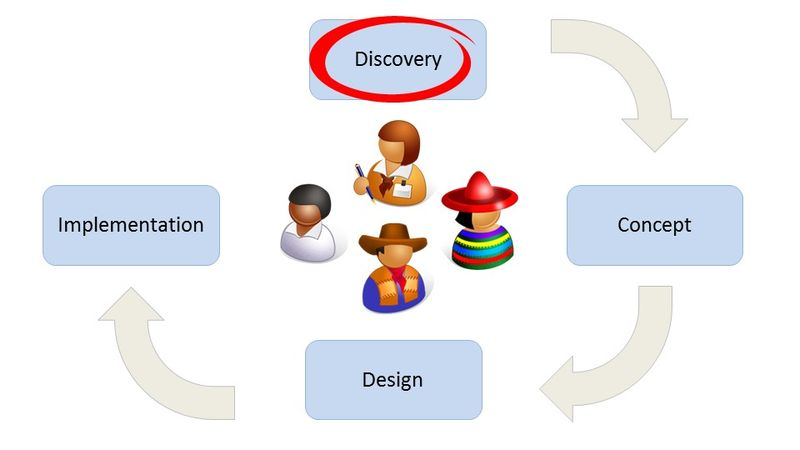 Service model canvas discovery stage