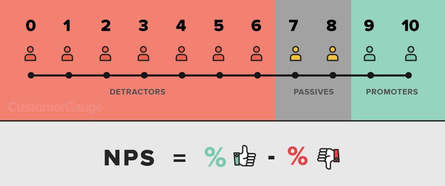 NPS scoring system