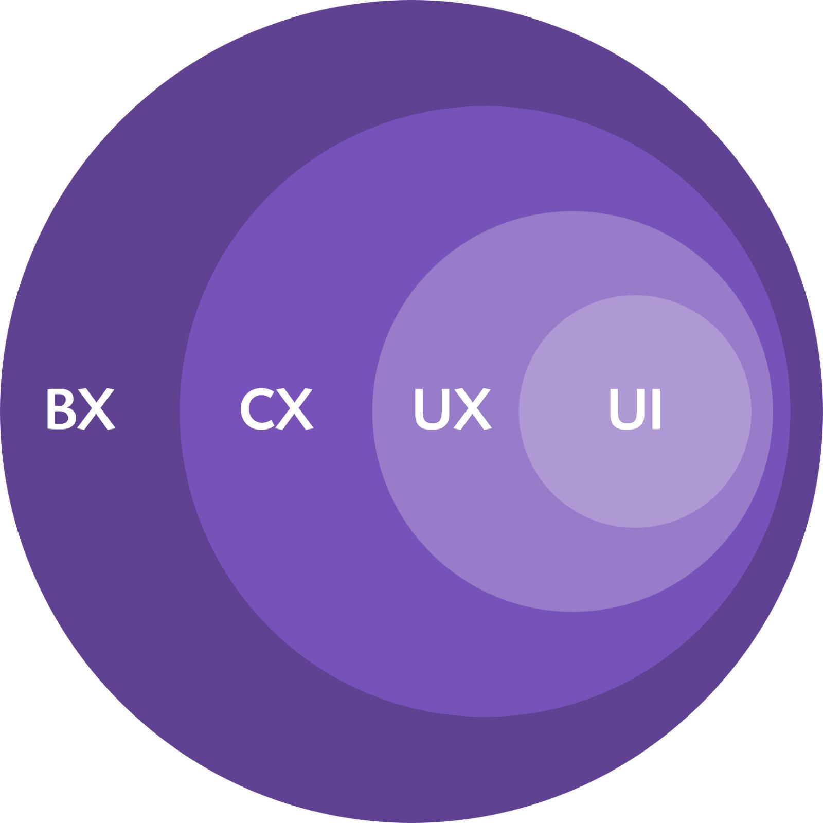 UI, UX, CX, BX diagram