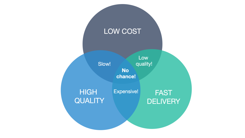 Ven diagram showing cost vs quality vs speed