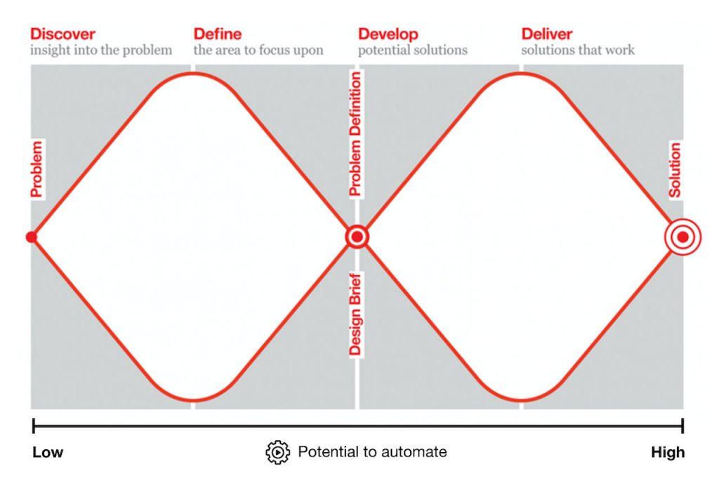 British Design Council double diamond design process
