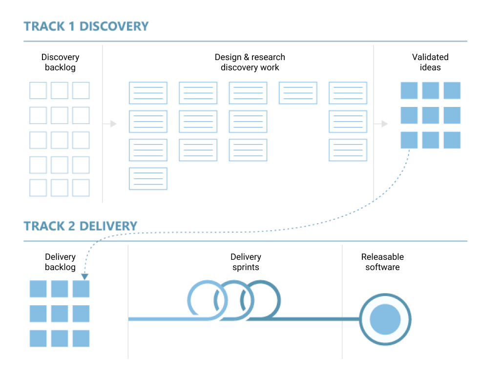 Discovery and delivery diagram