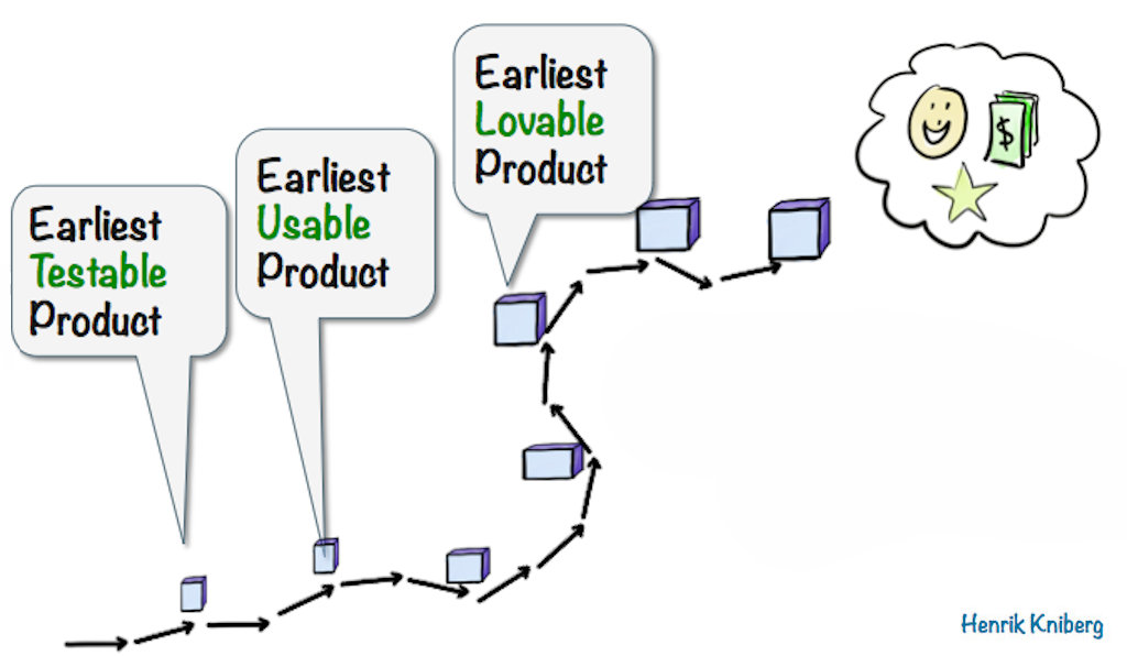 Earliest Testable Product > Earliest Usable Product > Earliest Lovable product by Henrik Kniberg