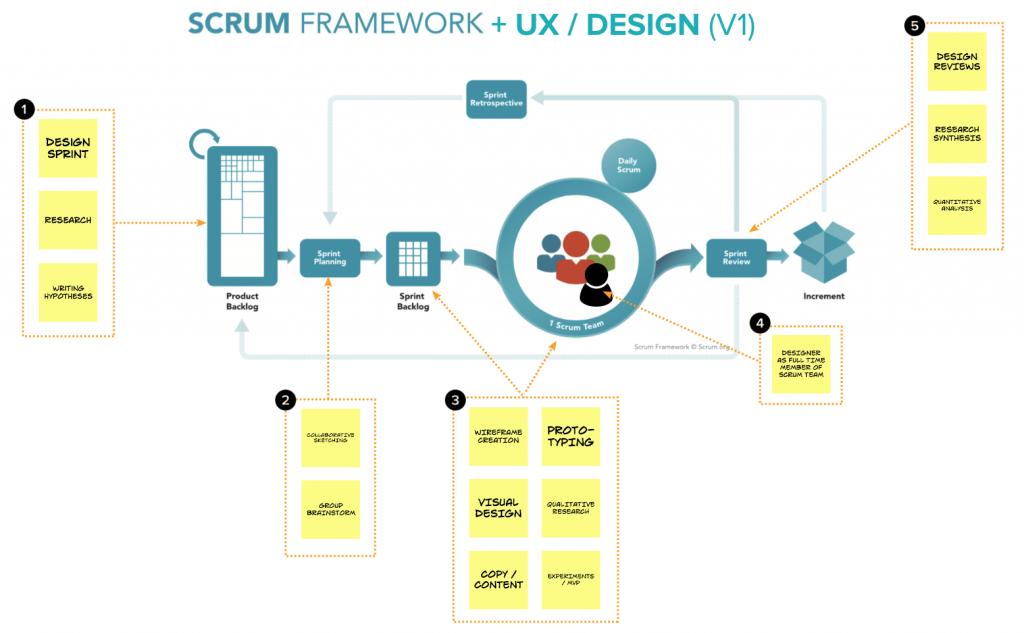 Scrum framework + UX design diagram