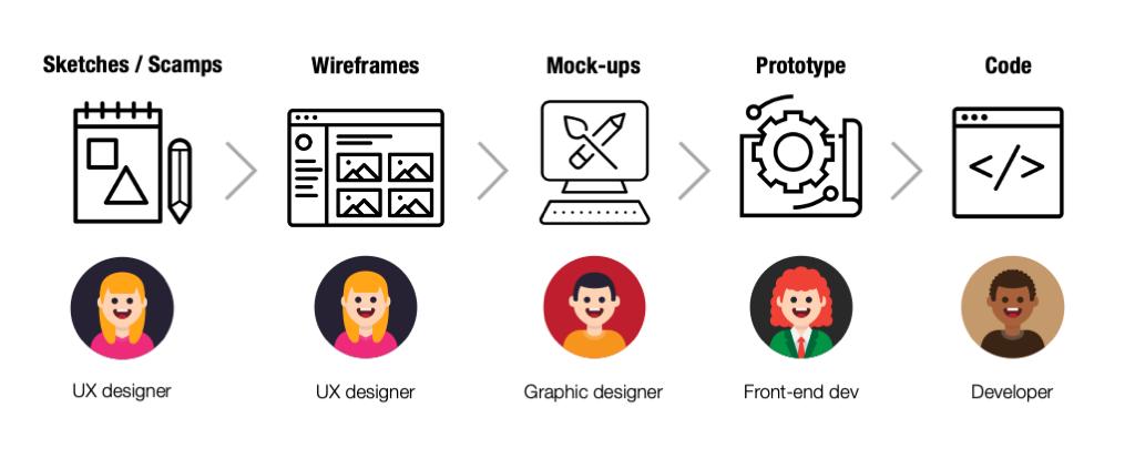 Sketches > Wireframes > Mock-ups > Prototype > Code