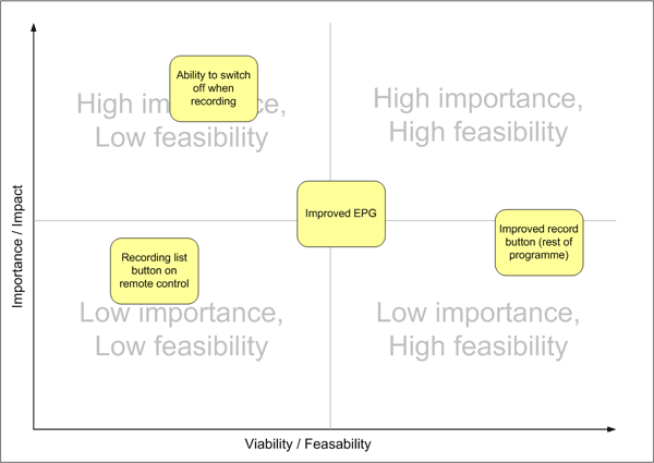 Prioritising changes by importance and by feasibility