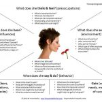 Example empathy map: Tanya Smith Online