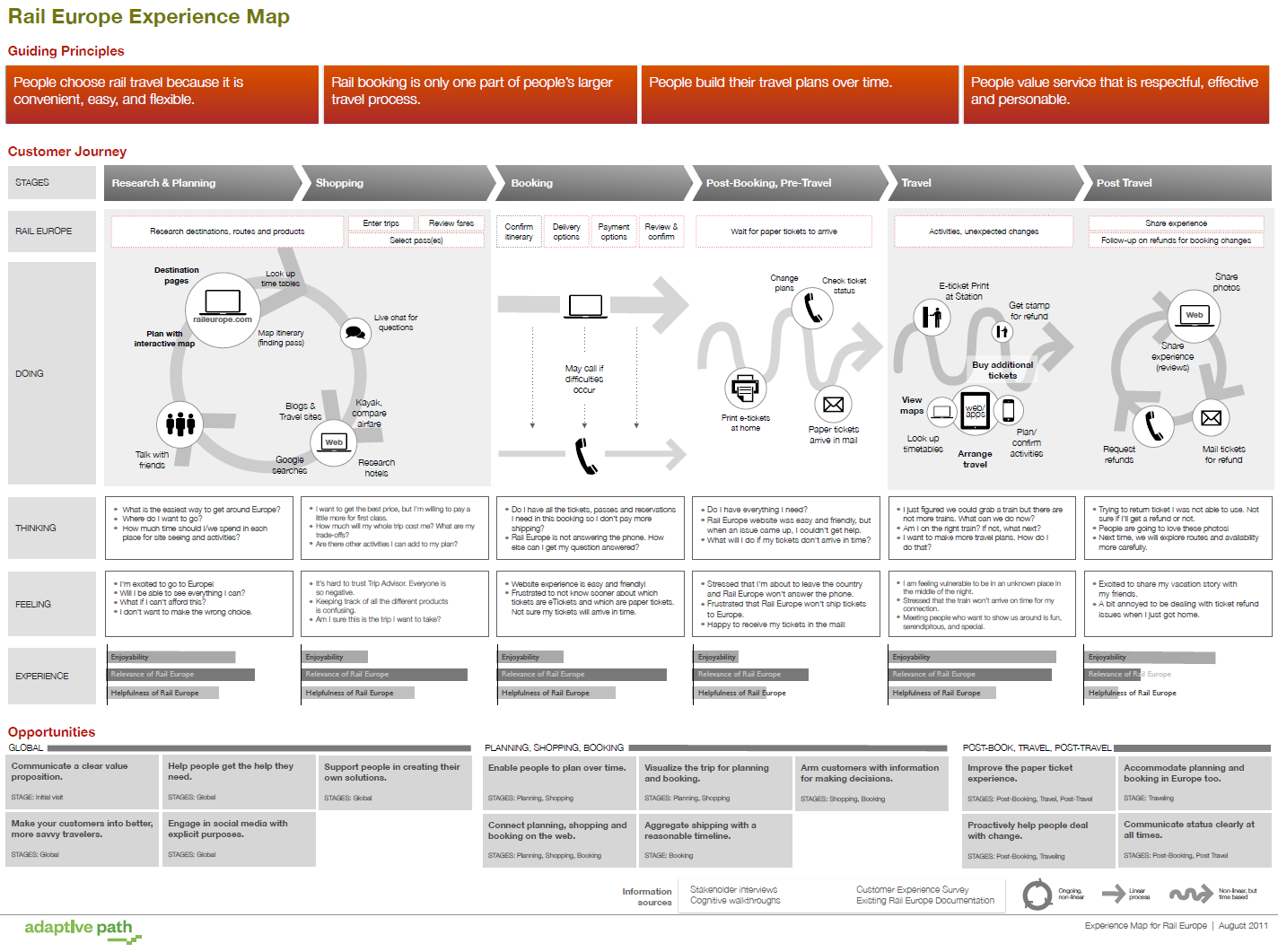 Example Ux Docs And Deliverables Uxm Process Flow Diagram Experience Map Adaptive Path