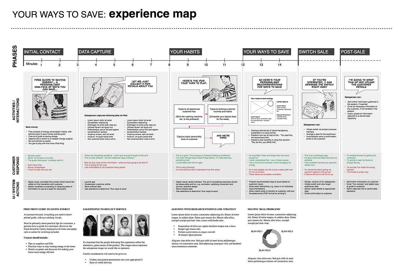 Example Ux Docs And Deliverables Uxm Process Flow Diagram User Experience Map Thosepeskyuserscom