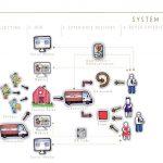 Example system map: Valeria Adani, Cargocollective.com