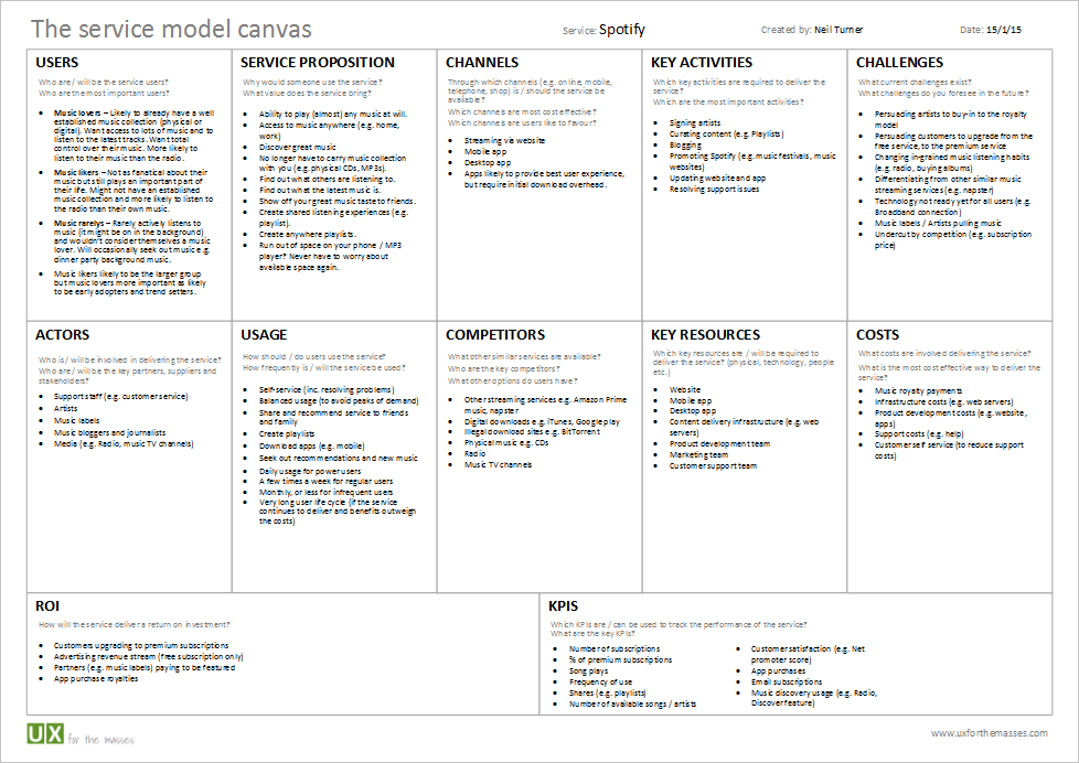Spotify example service model canvas