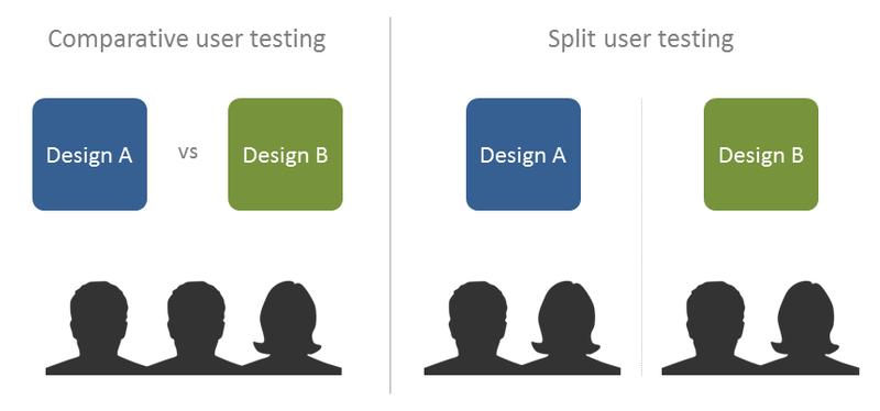 Comparative user testings vs Split user testing