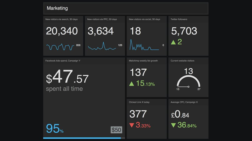 10 guidelines for great Dashboard design