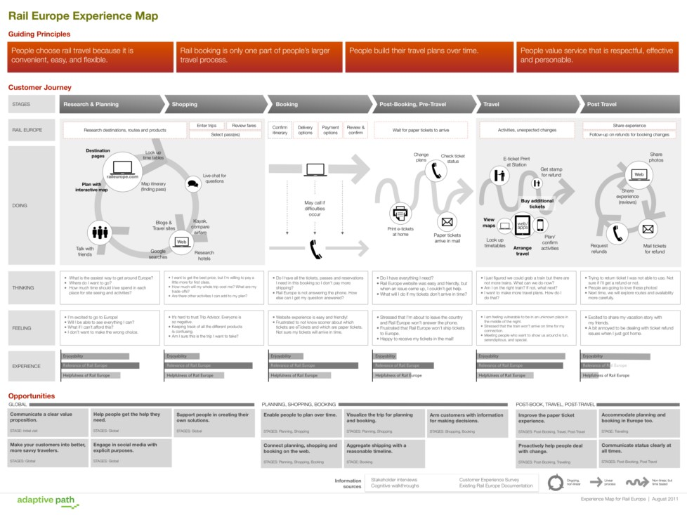 User journey map by Adaptive Path