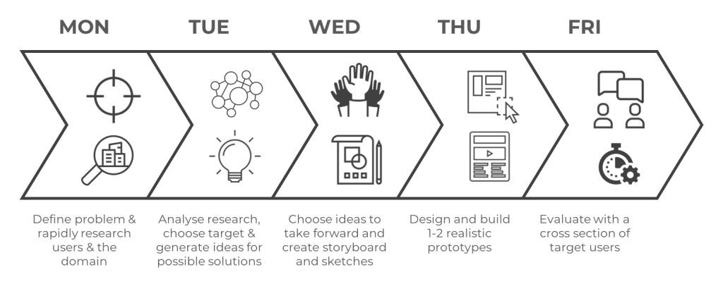 User-centred 5-day design sprint process