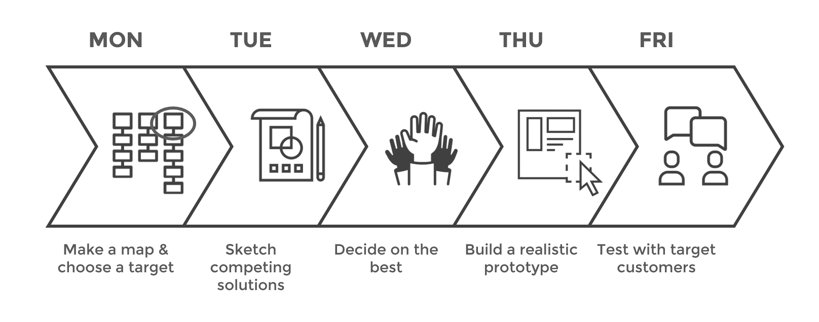Google Ventures 5-day design sprint process