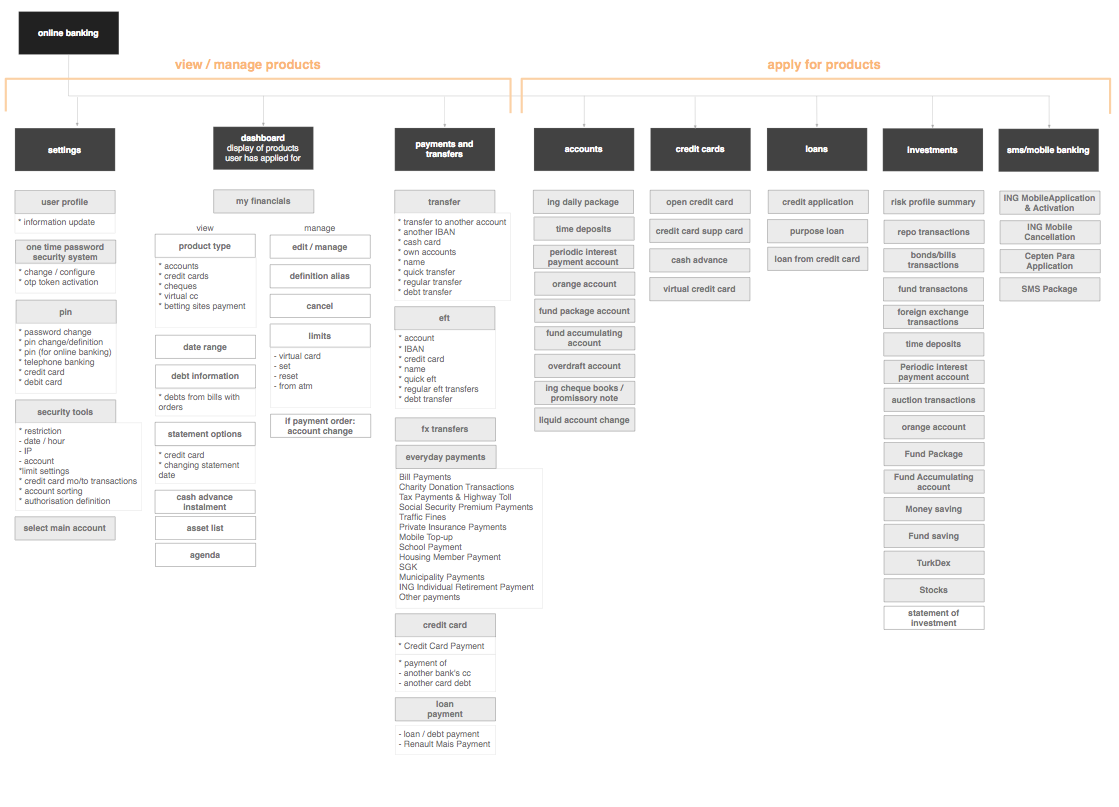 Sitemap showing pages and content