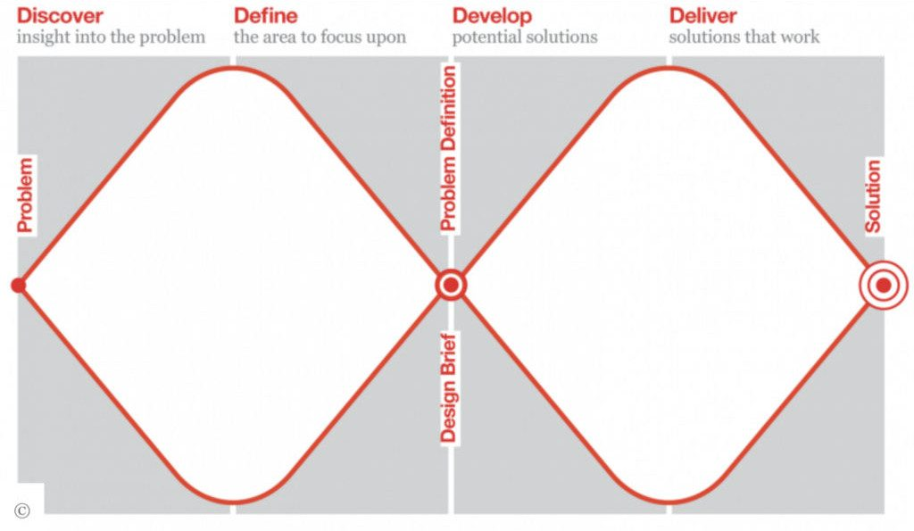 The double diamond design process by the Design Council
