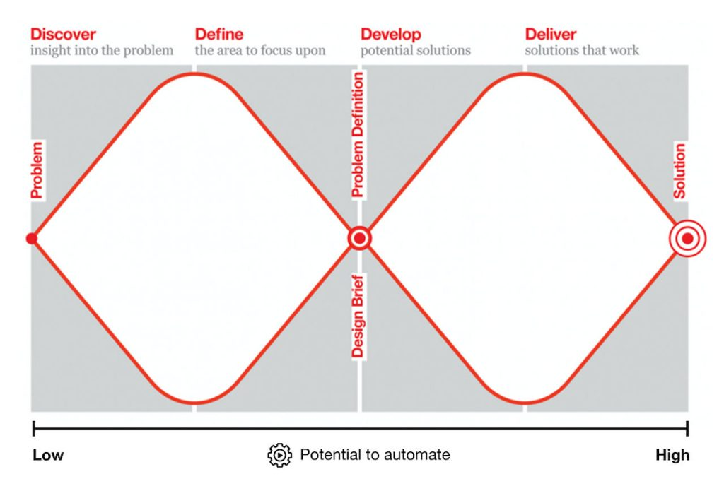 British Design Council double diamond design process