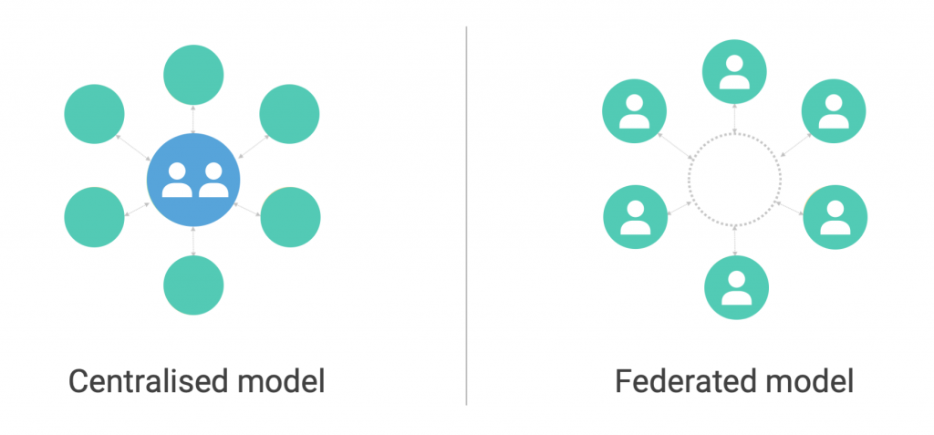 Centralised and federated design system models