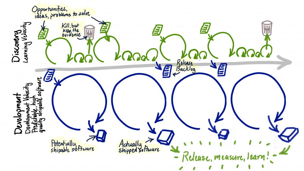 Dual track development process diagram