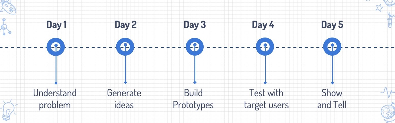 Leading a design sprint to improve product onboarding