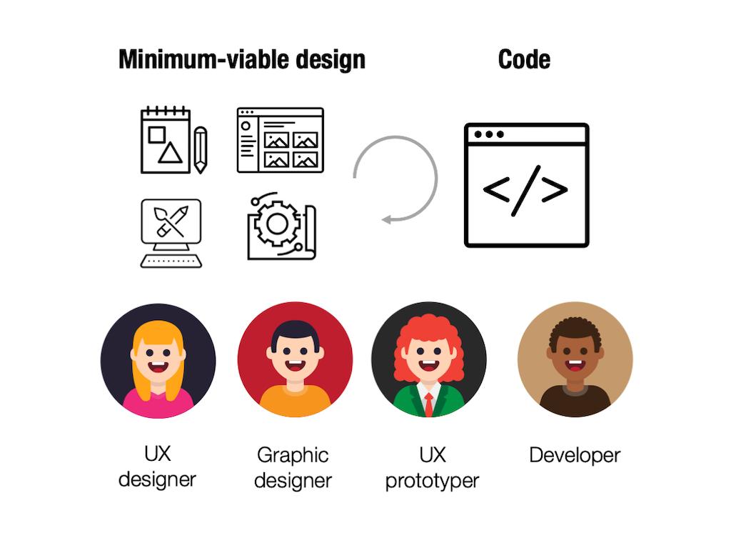 Minimum-viable design > Code